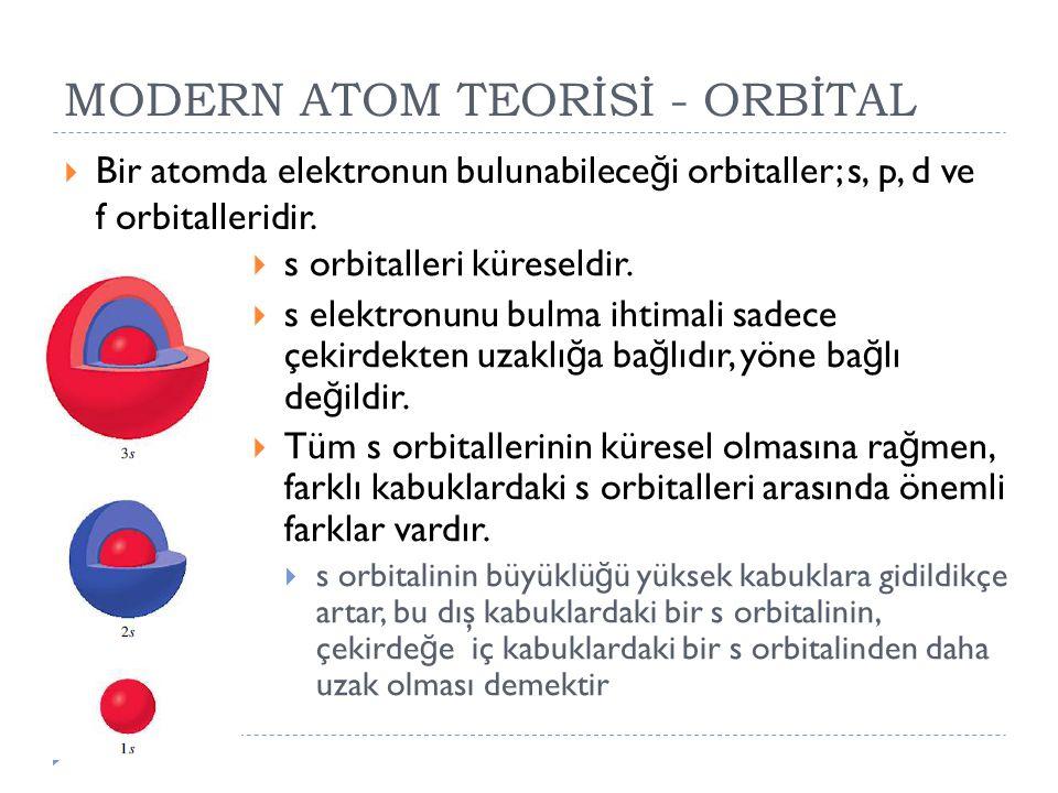 MODERN ATOM TEORİSİ - ORBİTAL  Bir atomda elektronun bulunabilece ğ i orbitaller; s, p, d ve f orbitalleridir.  s orbitalleri küreseldir.  s elektr