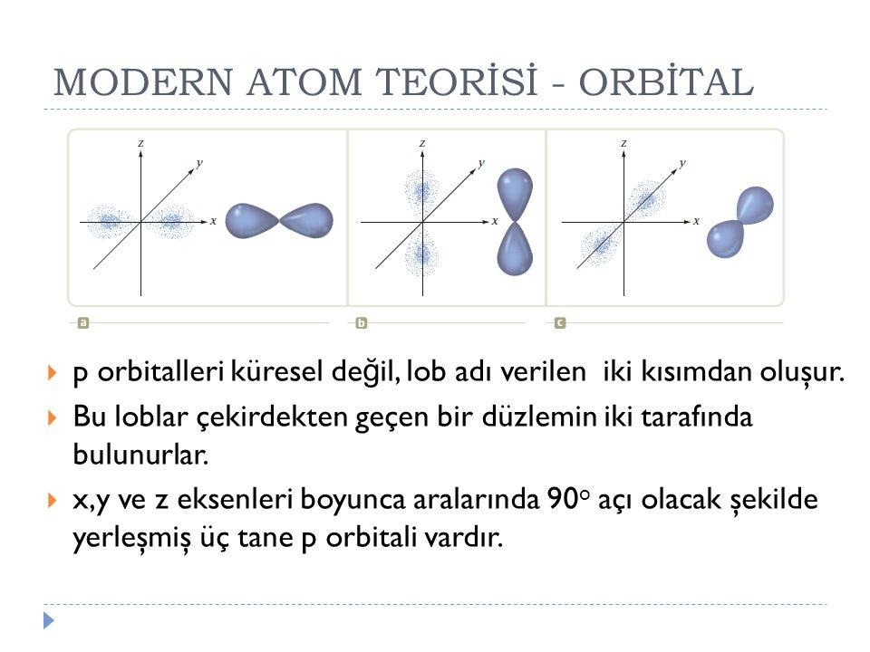 MODERN ATOM TEORİSİ - ORBİTAL  p orbitalleri küresel de ğ il, lob adı verilen iki kısımdan oluşur.  Bu loblar çekirdekten geçen bir düzlemin iki tar