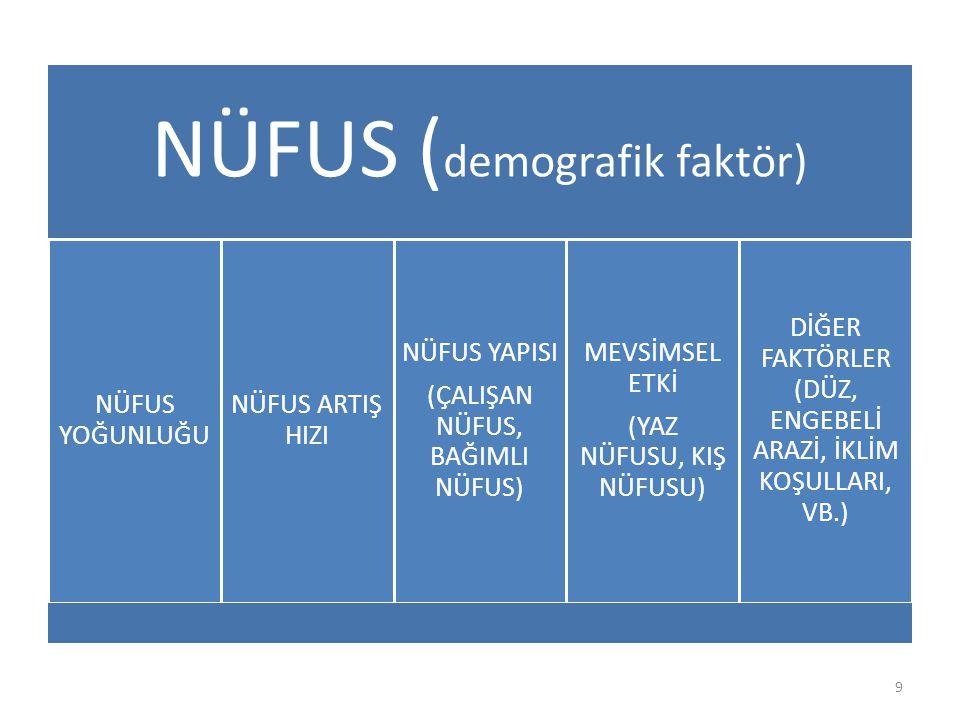 NÜFUS ( demografik faktör) NÜFUS YOĞUNLUĞU NÜFUS ARTIŞ HIZI NÜFUS YAPISI (ÇALIŞAN NÜFUS, BAĞIMLI NÜFUS) MEVSİMSEL ETKİ (YAZ NÜFUSU, KIŞ NÜFUSU) DİĞER