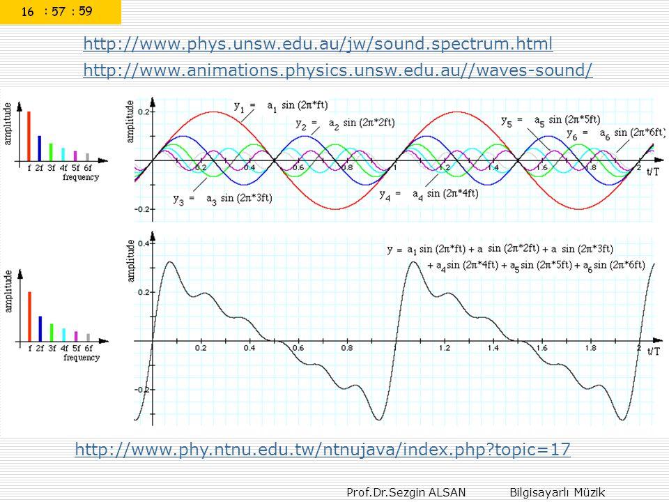 Prof.Dr.Sezgin ALSAN Bilgisayarlı Müzik http://www.phy.ntnu.edu.tw/ntnujava/index.php?topic=17 http://www.phys.unsw.edu.au/jw/sound.spectrum.html http