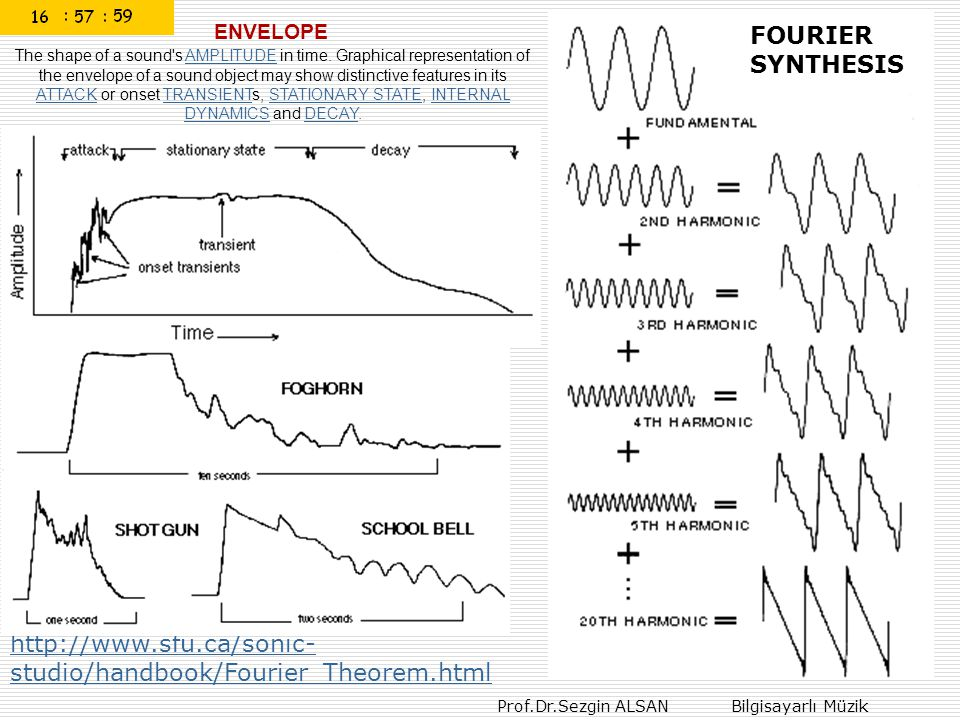 Prof.Dr.Sezgin ALSAN Bilgisayarlı Müzik http://www.sfu.ca/sonic- studio/handbook/Fourier_Theorem.html ENVELOPE The shape of a sound's AMPLITUDE in tim