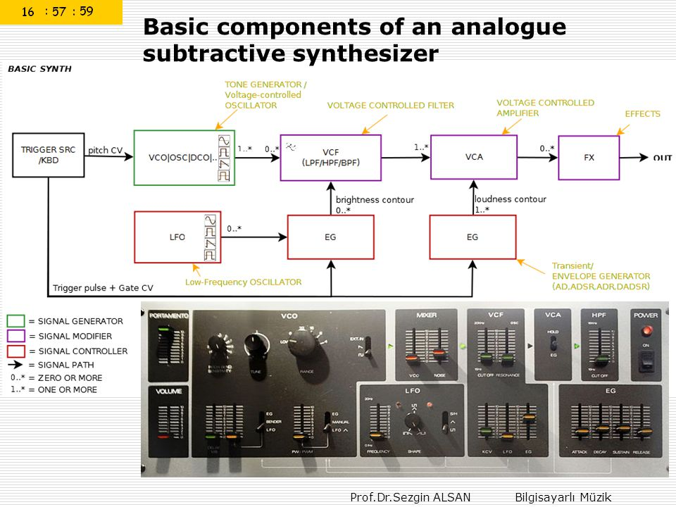 Prof.Dr.Sezgin ALSAN Bilgisayarlı Müzik Basic components of an analogue subtractive synthesizer