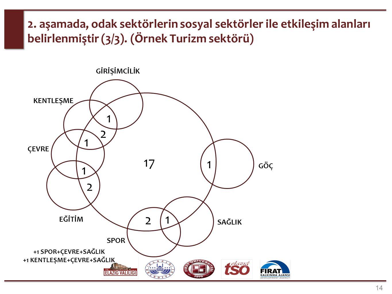 2. aşamada, odak sektörlerin sosyal sektörler ile etkileşim alanları belirlenmiştir (3/3). (Örnek Turizm sektörü) 14 2 1 SAĞLIK SPOR GİRİŞİMCİLİK 1 1