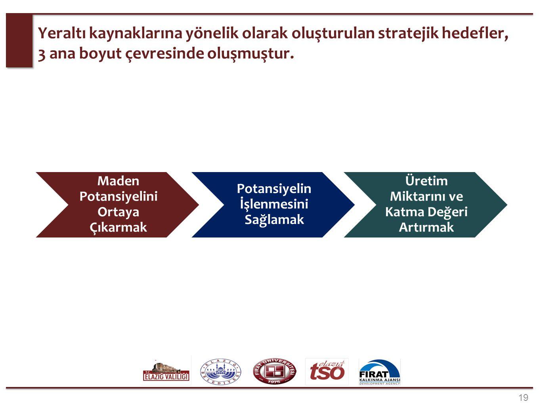 19 Yeraltı kaynaklarına yönelik olarak oluşturulan stratejik hedefler, 3 ana boyut çevresinde oluşmuştur. Maden Potansiyelini Ortaya Çıkarmak Potansiy
