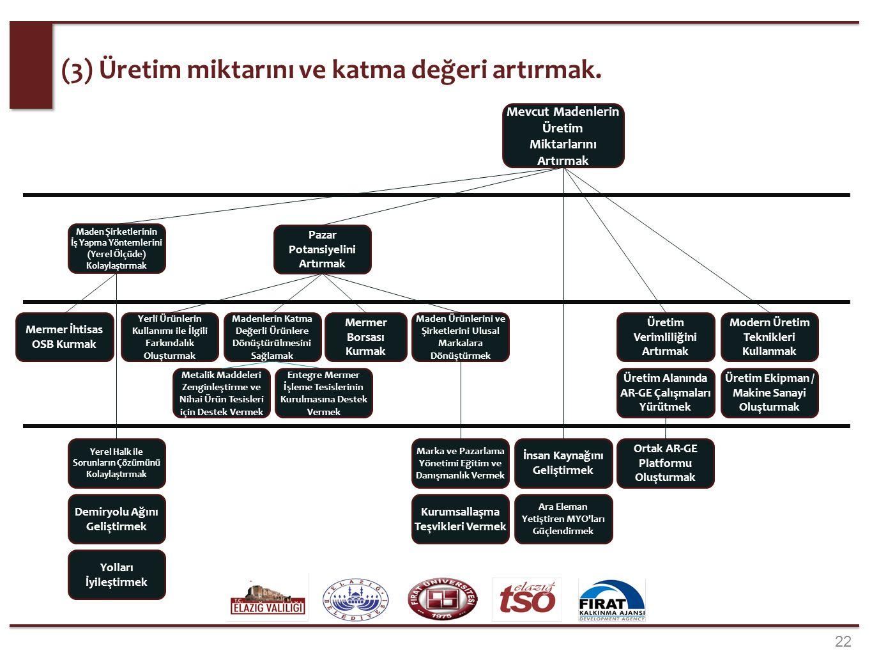 22 (3) Üretim miktarını ve katma değeri artırmak. Mevcut Madenlerin Üretim Miktarlarını Artırmak Demiryolu Ağını Geliştirmek Maden Şirketlerinin İş Ya