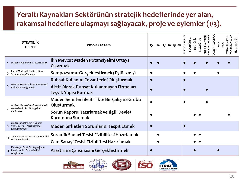 26 Yeraltı Kaynakları Sektörünün stratejik hedeflerinde yer alan, rakamsal hedeflere ulaşmayı sağlayacak, proje ve eylemler (1/3). STRATEJİK HEDEF PRO