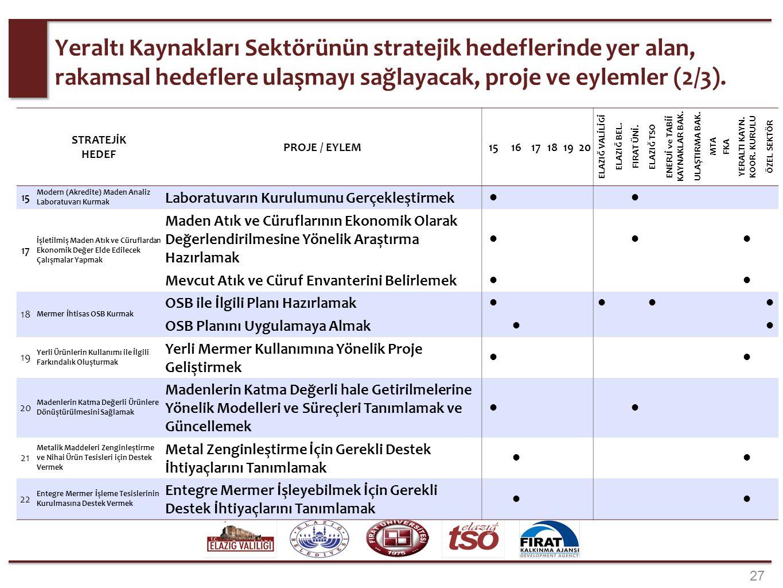 27 Yeraltı Kaynakları Sektörünün stratejik hedeflerinde yer alan, rakamsal hedeflere ulaşmayı sağlayacak, proje ve eylemler (2/3). STRATEJİK HEDEF PRO