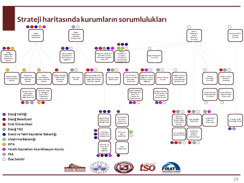 29 Strateji haritasında kurumların sorumlulukları Endüstriyel Hammadde Arama Çalışmaları Yapmak İşletilmiş Maden Atık ve Cüruflardan Ekonomik Değer El