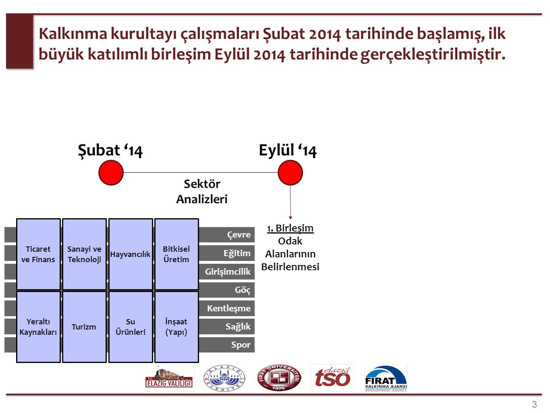 2.aşamada, odak sektörlerin sosyal sektörler ile etkileşim alanları belirlenmiştir (3/3).