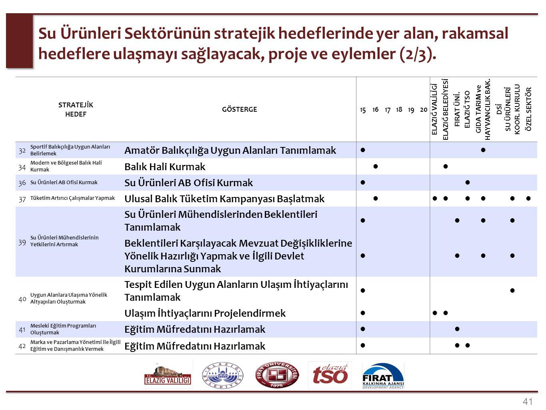 41 Su Ürünleri Sektörünün stratejik hedeflerinde yer alan, rakamsal hedeflere ulaşmayı sağlayacak, proje ve eylemler (2/3). STRATEJİK HEDEF GÖSTERGE15