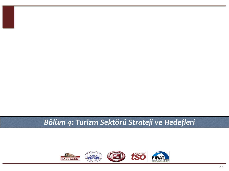 44 Bölüm 4: Turizm Sektörü Strateji ve Hedefleri