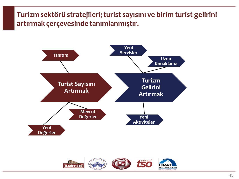 45 Turizm sektörü stratejileri; turist sayısını ve birim turist gelirini artırmak çerçevesinde tanımlanmıştır. Turist Sayısını Artırmak Turizm Gelirin