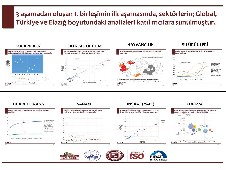 3 aşamadan oluşan 1. birleşimin ilk aşamasında, sektörlerin; Global, Türkiye ve Elazığ boyutundaki analizleri katılımcılara sunulmuştur. 4 MADENCİLİK