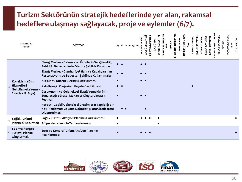 56 Turizm Sektörünün stratejik hedeflerinde yer alan, rakamsal hedeflere ulaşmayı sağlayacak, proje ve eylemler (6/7). STRATEJİK HEDEF GÖSTERGE1516171