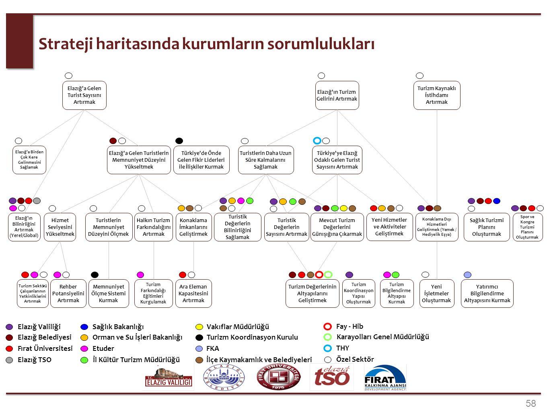 58 Strateji haritasında kurumların sorumlulukları Elazığ'a Gelen Turist Sayısını Artırmak Elazığ'ın Turizm Gelirini Artırmak Turizm Kaynaklı İstihdamı