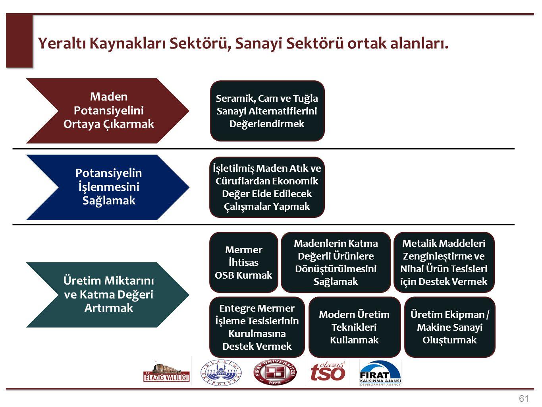 61 Yeraltı Kaynakları Sektörü, Sanayi Sektörü ortak alanları. Seramik, Cam ve Tuğla Sanayi Alternatiflerini Değerlendirmek İşletilmiş Maden Atık ve Cü