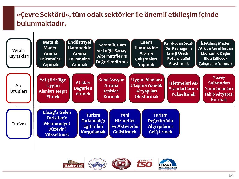 64 «Çevre Sektörü», tüm odak sektörler ile önemli etkileşim içinde bulunmaktadır. Elazığ'a Gelen Turistlerin Memnuniyet Düzeyini Yükseltmek Turizm Far