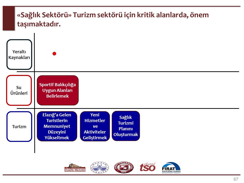 67 «Sağlık Sektörü» Turizm sektörü için kritik alanlarda, önem taşımaktadır. Yeraltı Kaynakları Su Ürünleri Turizm Sportif Balıkçılığa Uygun Alanları