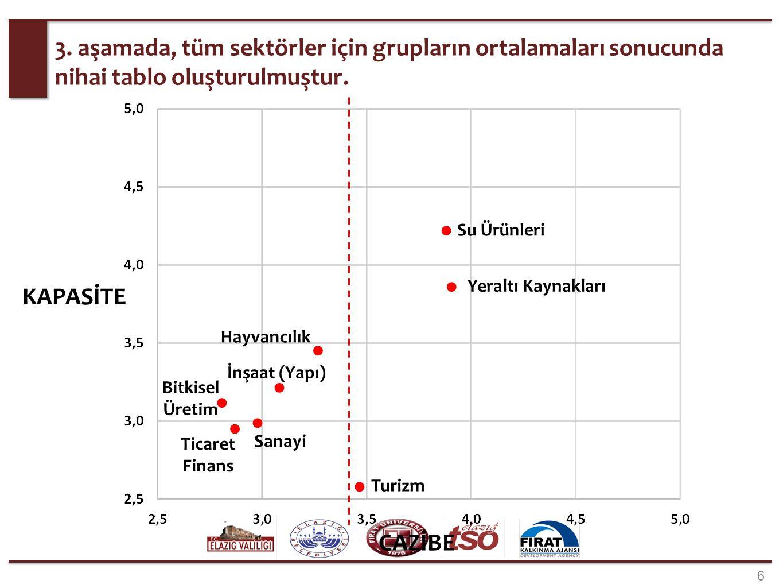 67 «Sağlık Sektörü» Turizm sektörü için kritik alanlarda, önem taşımaktadır.