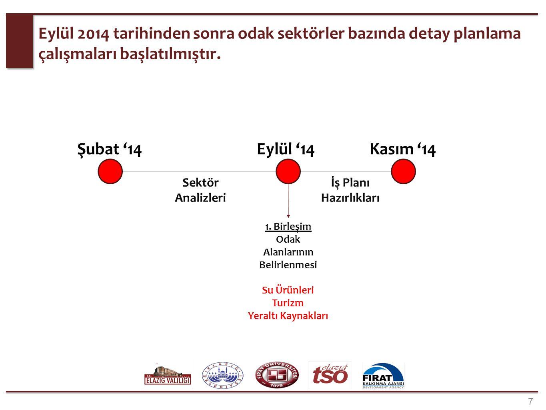 Eylül 2014 tarihinden sonra odak sektörler bazında detay planlama çalışmaları başlatılmıştır. 7 Sektör Analizleri Şubat '14Eylül '14Kasım '14 1. Birle