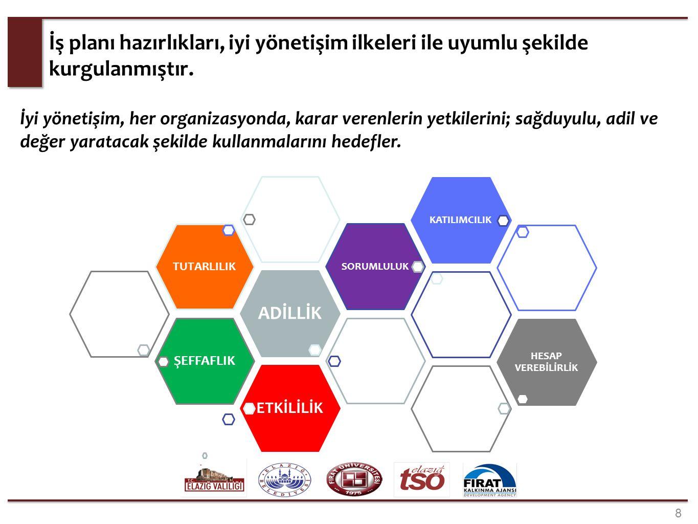 29 Strateji haritasında kurumların sorumlulukları Endüstriyel Hammadde Arama Çalışmaları Yapmak İşletilmiş Maden Atık ve Cüruflardan Ekonomik Değer Elde Edilecek Çalışmalar Yapmak İhracatçı Birliği Temsilciliği Açmak Karakoçan Sıcak Su Kaynağının Enerji Üretim Potansiyelini Araştırmak Mevcut Madenlerin Üretim Miktarlarını Artırmak Seramik, Cam ve Tuğla Sanayi Alternatiflerini Değerlendirmek Demiryolu Ağını Geliştirmek Maden Şirketlerinin İş Yapma Yöntemlerini (Yerel Ölçüde) Kolaylaştırmak Yerel Halk ile Sorunların Çözümünü Kolaylaştırmak Yolları İyileştirmek Proje, Rapor Prosedürlerini Kolaylaştırmak Madencilik Sektörünün Önündeki (Ulusal) Bürokratik Engelleri Kaldırmak Metalik Maden Arama Çalışmaları Yapmak Maden Potansiyelini Tespit Etmek Mevcut Maden Ruhsatlarının Aktif Kullanımını Sağlamak Enerji Hammaddeleri Arama Çalışmaları Yapmak Maden Potansiyelini İşletmeye Dönüştürmek Yatırımcılar Bulmak Pazar Potansiyelini Artırmak Modern Üretim Teknikleri Kullanmak İnsan Kaynağını Geliştirmek Finansman ve Enerji / SGK Teşviği Sağlamak Maden Altyapı (Elektrik, vb.) Desteği Almak Yerli Ürünlerin Kullanımı ile İlgili Farkındalık Oluşturmak Madenlerin Katma Değerli Ürünlere Dönüştürülmesini Sağlamak Metalik Maddeleri Zenginleştirme ve Nihai Ürün Tesisleri için Destek Vermek Entegre Mermer İşleme Tesislerinin Kurulmasına Destek Vermek Mermer Sektörü İhracatını Artırmak Elazığ Madenciliğini Geliştirme Sempozyumu Yapmak Üretim Ekipman / Makine Sanayi Oluşturmak Maden Ürünlerini ve Şirketlerini Ulusal Markalara Dönüştürmek Marka ve Pazarlama Yönetimi Eğitim ve Danışmanlık Vermek Kurumsallaşma Teşvikler Vermek Üretim Verimliliğini Artırmak Üretim Alanında AR-GE Çalışmaları Yürütmek Ortak AR-GE Platformu Oluşturmak Modern (akredite) Maden Analiz Laboratuvarı Kurmak Ara Eleman Yetiştiren MYO ların Güçlendirilmesi Mermer İhtisas OSB Kurmak Mermer Borsası Kurmak Ulaştırma Bakanlığı FKA MTA Elazığ Belediyesi Elazığ Valiliği Fırat Üniversitesi Elazığ TSO Enerji ve Tabii Kaynaklar Baka