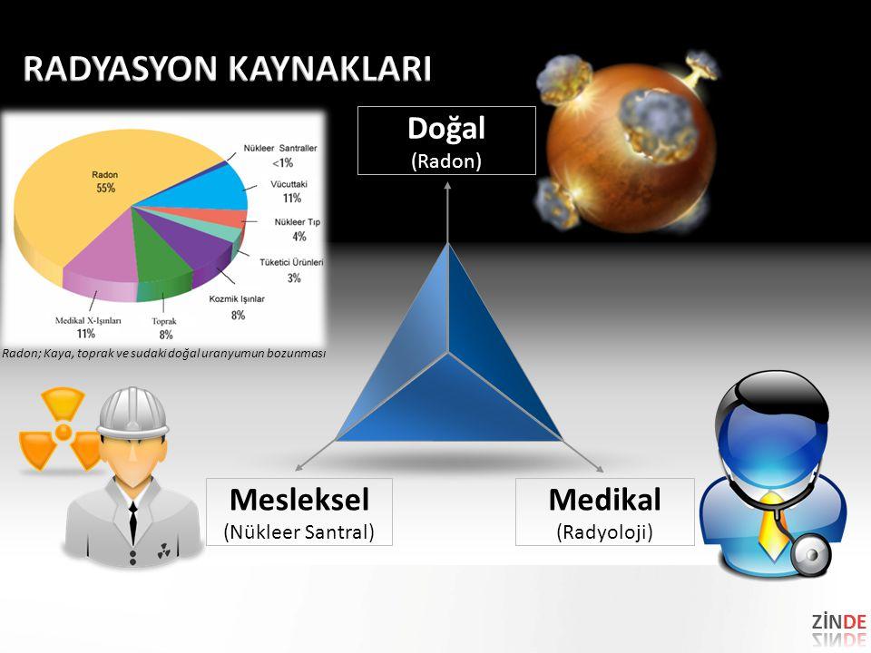 Doğal (Radon) Mesleksel (Nükleer Santral) Medikal (Radyoloji) Radon; Kaya, toprak ve sudaki doğal uranyumun bozunması