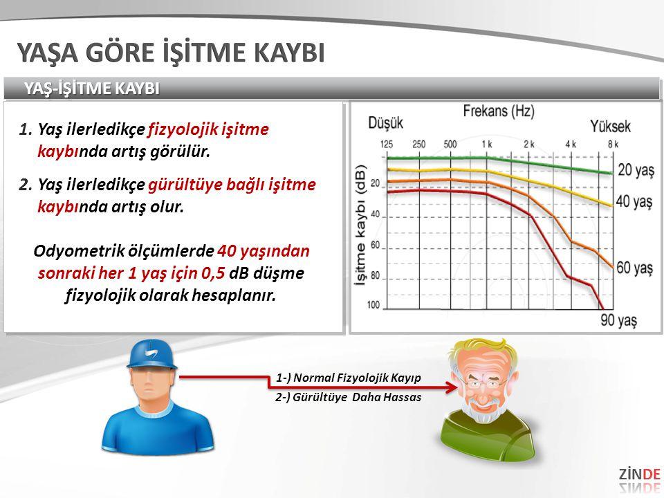YAŞ-İŞİTME KAYBI 1.Yaş ilerledikçe fizyolojik işitme kaybında artış görülür. 2.Yaş ilerledikçe gürültüye bağlı işitme kaybında artış olur. Odyometrik