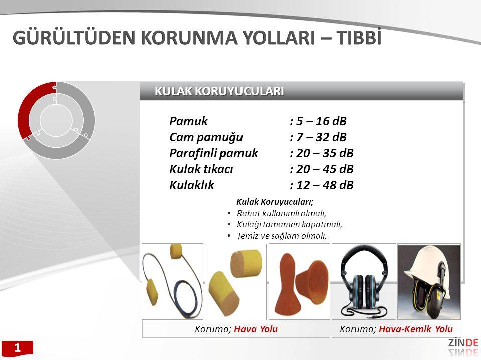 KULAK KORUYUCULARI Pamuk: 5 – 16 dB Cam pamuğu: 7 – 32 dB Parafinli pamuk: 20 – 35 dB Kulak tıkacı: 20 – 45 dB Kulaklık: 12 – 48 dB Pamuk: 5 – 16 dB C