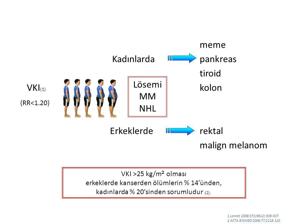 meme Kadınlarda pankreas tiroid VKI (1) kolon (RR<1.20) Erkeklerde rektal malign melanom Lösemi MM NHL 1.Lancet 2008;371(9612):536-537.