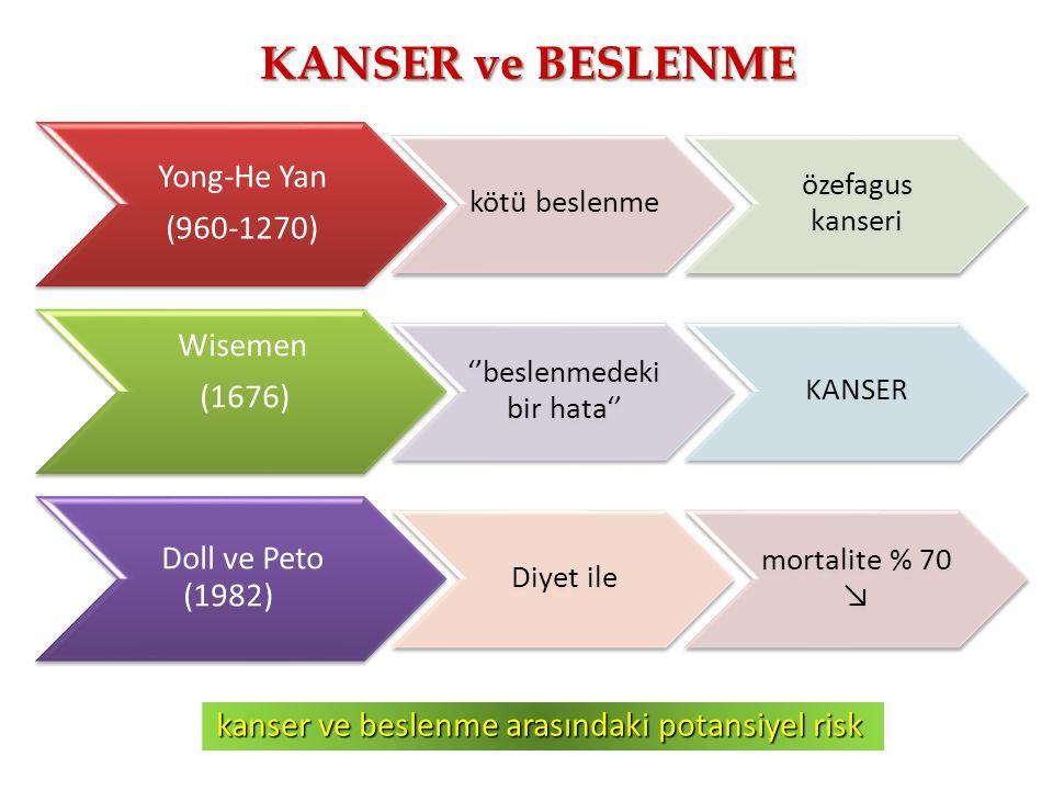 KANSER ve BESLENME Yong-He Yan (960-1270) kötü beslenme özefagus kanseri Wisemen (1676) ''beslenmedeki bir hata'' KANSER Doll ve Peto (1982) Diyet ile mortalite % 70 ↘ kanser ve beslenme arasındaki potansiyel risk
