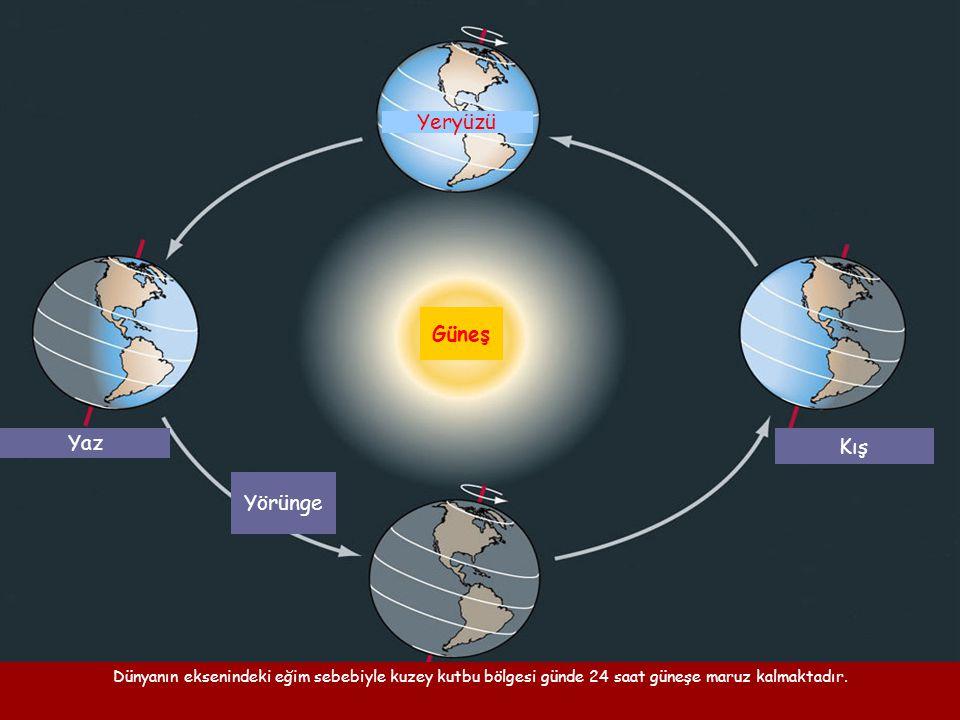 Dünyanın eksenindeki eğim sebebiyle kuzey kutbu bölgesi günde 24 saat güneşe maruz kalmaktadır. Yaz Kış Yörünge Yeryüzü Güneş