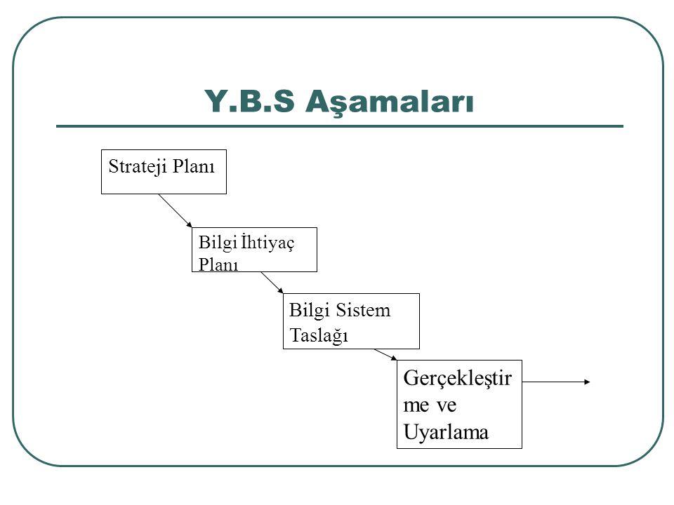 Y.B.S Aşamaları Strateji Planı Bilgi İhtiyaç Planı Bilgi Sistem Taslağı Gerçekleştir me ve Uyarlama