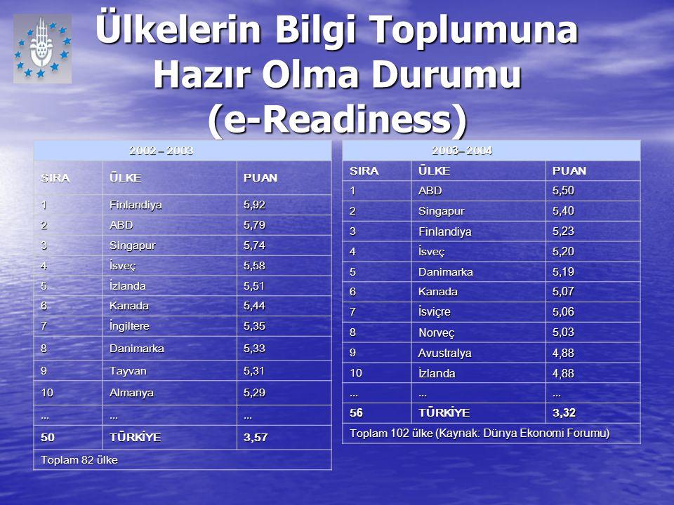 Ülkelerin Bilgi Toplumuna Hazır Olma Durumu (e-Readiness) 2002 – 2003 2002 – 2003 SIRAÜLKEPUAN 1Finlandiya5,92 2ABD5,79 3Singapur5,74 4İsveç5,58 5İzla