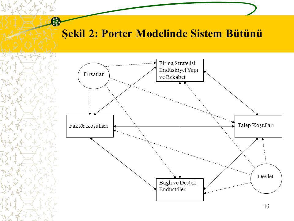 16 Firma Stratejisi Endüstriyel Yapı ve Rekabet Faktör Koşulları Talep Koşulları Bağlı ve Destek Endüstriler Devlet Fırsatlar Şekil 2: Porter Modelind