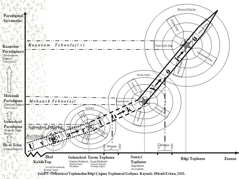 4 Zaman Paradigmal Sıçramalar Şekil 1: Geleneksel Toplumdan Bilgi Çağına Toplumsal Gelişme. Kaynak: Hüsnü Erkan, 2001. Politik Alan Sosyal Alan Kültür