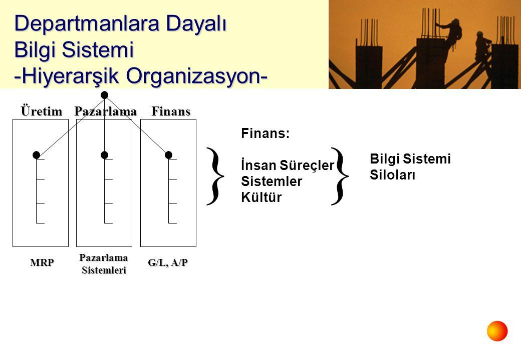 ÜretimPazarlamaFinans MRP PazarlamaSistemleri G/L, A/P } Finans: İnsan Süreçler Sistemler Kültür } Bilgi Sistemi Siloları Departmanlara Dayalı Bilgi Sistemi -Hiyerarşik Organizasyon-