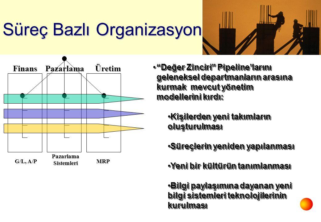 FinansPazarlamaÜretim G/L, A/P PazarlamaSistemleri MRP Süreç Bazlı Organizasyon Değer Zinciri Pipeline'larını geleneksel departmanların arasına kurmak mevcut yönetim modellerini kırdı: Değer Zinciri Pipeline'larını geleneksel departmanların arasına kurmak mevcut yönetim modellerini kırdı: Kişilerden yeni takımların oluşturulmasıKişilerden yeni takımların oluşturulması Süreçlerin yeniden yapılanmasıSüreçlerin yeniden yapılanması Yeni bir kültürün tanımlanmasıYeni bir kültürün tanımlanması Bilgi paylaşımına dayanan yeni bilgi sistemleri teknolojilerinin kurulmasıBilgi paylaşımına dayanan yeni bilgi sistemleri teknolojilerinin kurulması Değer Zinciri Pipeline'larını geleneksel departmanların arasına kurmak mevcut yönetim modellerini kırdı: Değer Zinciri Pipeline'larını geleneksel departmanların arasına kurmak mevcut yönetim modellerini kırdı: Kişilerden yeni takımların oluşturulmasıKişilerden yeni takımların oluşturulması Süreçlerin yeniden yapılanmasıSüreçlerin yeniden yapılanması Yeni bir kültürün tanımlanmasıYeni bir kültürün tanımlanması Bilgi paylaşımına dayanan yeni bilgi sistemleri teknolojilerinin kurulmasıBilgi paylaşımına dayanan yeni bilgi sistemleri teknolojilerinin kurulması