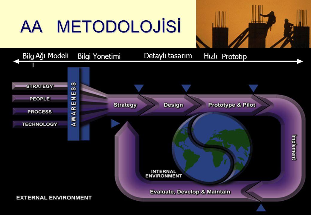33 AA METODOLOJİSİ Bilg i Ağı Modeli Bilgi Yönetimi Detaylı tasarım Hızlı Prototip