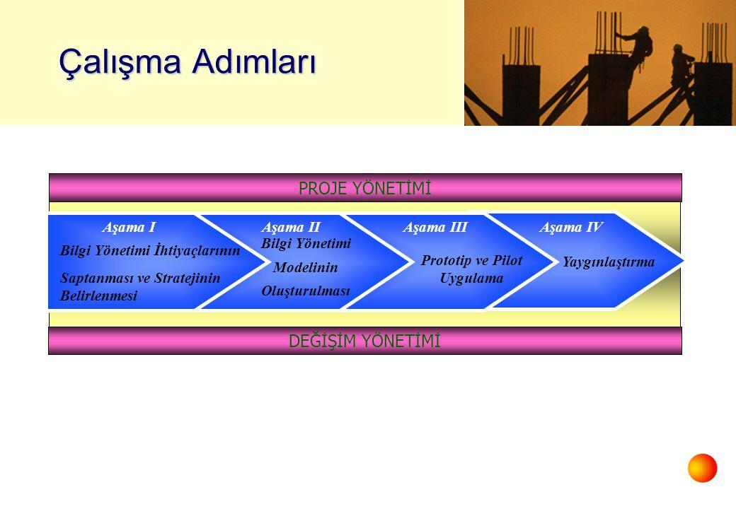 Çalışma Adımları Aşama IV Yaygınlaştırma Aşama IIAşama III Bilgi Yönetimi Modelinin Oluşturulması Prototip ve Pilot Uygulama Aşama I Bilgi Yönetimi İhtiyaçlarının Saptanması ve Stratejinin Belirlenmesi DEĞİŞİM YÖNETİMİ PROJE YÖNETİMİ