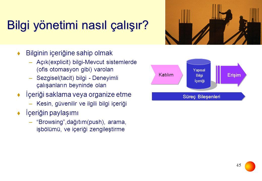 45 Bilgi yönetimi nasıl çalışır? Yapısal Bilgi İçeriği Contribution Katılım Retrieval Erişim Process Components Süreç Bileşenleri t Bilginin içeriğine
