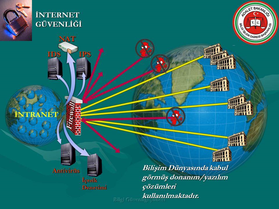 Bilgi Güvenliği Şubesi İNTRANET İNTERNET GÜVENLİĞİ IDSIPS Antivirüs Firewall İçerik Denetimi NAT Bilişim Dünyasında kabul görmüş donanım/yazılım çözümleri kullanılmaktadır.