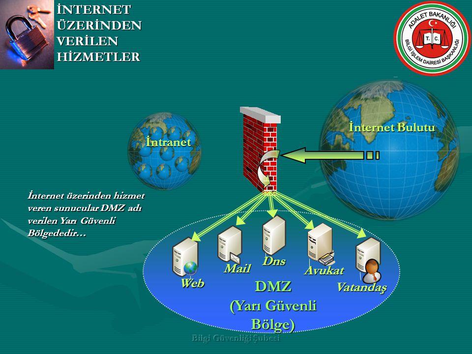 Bilgi Güvenliği Şubesi İnternet Bulutu DMZ (Yarı Güvenli Bölge) Web Mail Vatandaş Dns Avukat İNTERNET ÜZERİNDEN VERİLEN HİZMETLER İntranet İnternet üz