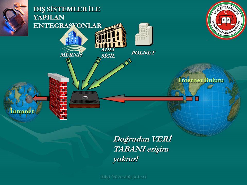 Bilgi Güvenliği Şubesi İnternet Bulutu Asıl Sunucular DIŞ SİSTEMLER İLE YAPILAN ENTEGRASYONLAR İntranet ADLİ SİCİL POLNET MERNİS Doğrudan VERİ TABANI