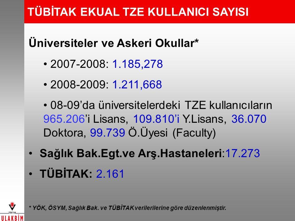 TÜBİTAK EKUAL TZE KULLANICI SAYISI Üniversiteler ve Askeri Okullar* 2007-2008: 1.185,278 2008-2009: 1.211,668 08-09'da üniversitelerdeki TZE kullanıcı