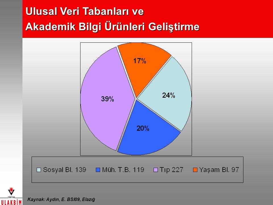 Ulusal Veri Tabanları ve Akademik Bilgi Ürünleri Geliştirme Kaynak: Aydın, E. BSI09, Elazığ
