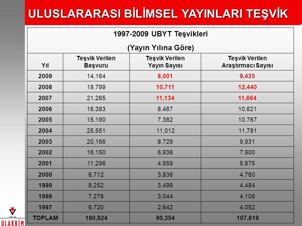 1997-2009 UBYT Teşvikleri (Yayın Yılına Göre) Yıl Teşvik Verilen Başvuru Teşvik Verilen Yayın Sayısı Teşvik Verilen Araştırmacı Sayısı 200914,1648,001