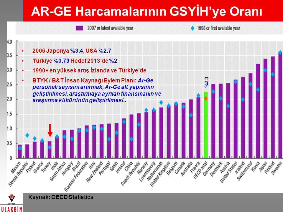 AR-GE Harcamalarının GSYİH'ye Oranı Kaynak: OECD Statistics %2.3 2006 Japonya %3.4, USA %2.7 Türkiye %0,73 Hedef 2013'de %2 1990+ en yüksek artış İzla