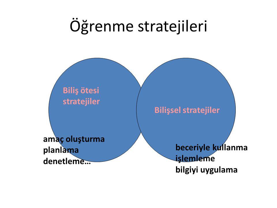 Kendini düzenleyerek öğrenme Amaç oluşturma Planlama Güdülenme Dikkat kontrolü Öğrenme stratejilerini uygulama Kendini- düzenleme Kendini değerlendirme Self-Evaluation and Monitoring Putting a Plan into Action and Monitoring It Goal Setting and Strategic Planning Monitoring Outcomes and Refining Strategies