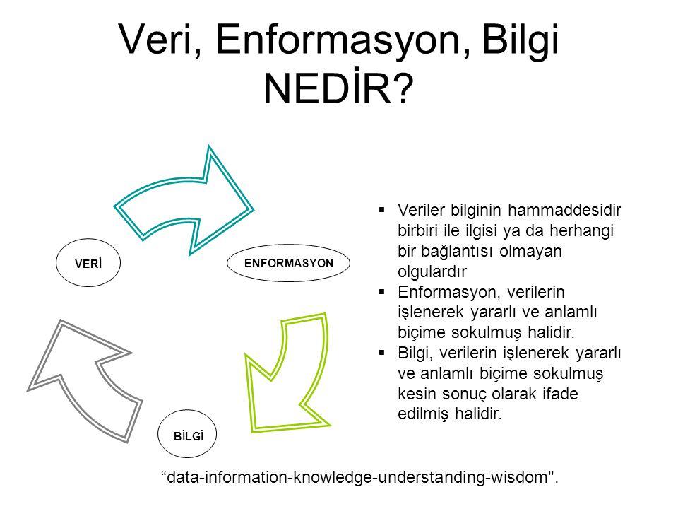 Veri, Enformasyon, Bilgi NEDİR? ENFORMASYON BİLGİ VERİ  Veriler bilginin hammaddesidir birbiri ile ilgisi ya da herhangi bir bağlantısı olmayan olgul