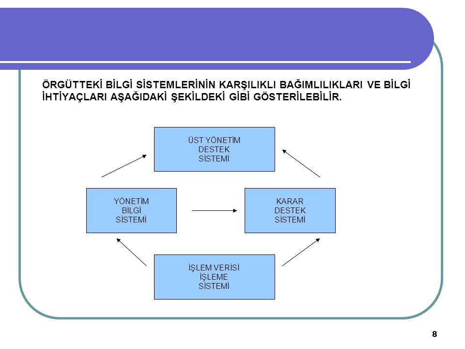 19 BİLGİ SİSTEMİ GELİŞTİRME SÜRECİ 3.